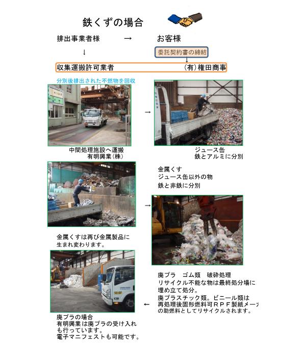 産業廃棄物処理の流れ(鉄くずの場合)