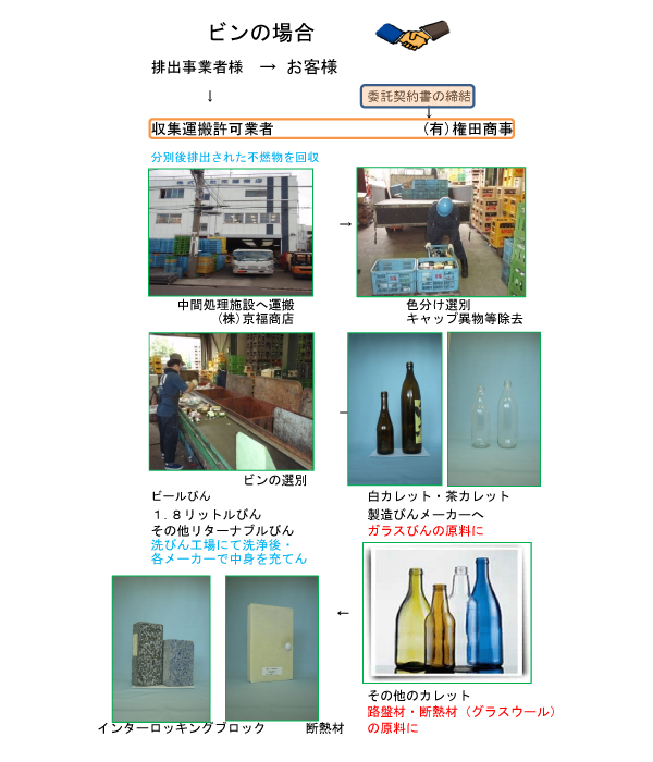 産業廃棄物処理の流れ(ビンの場合)