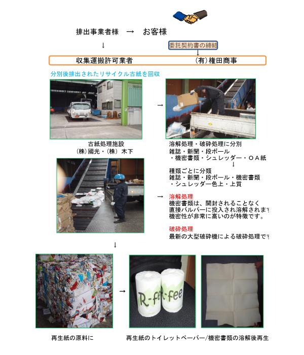 リサイクル古紙処理の流れ